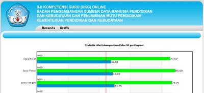 Nilai UKG Online Update 11/8/2012, nilai maksimal untuk jenjang Guru