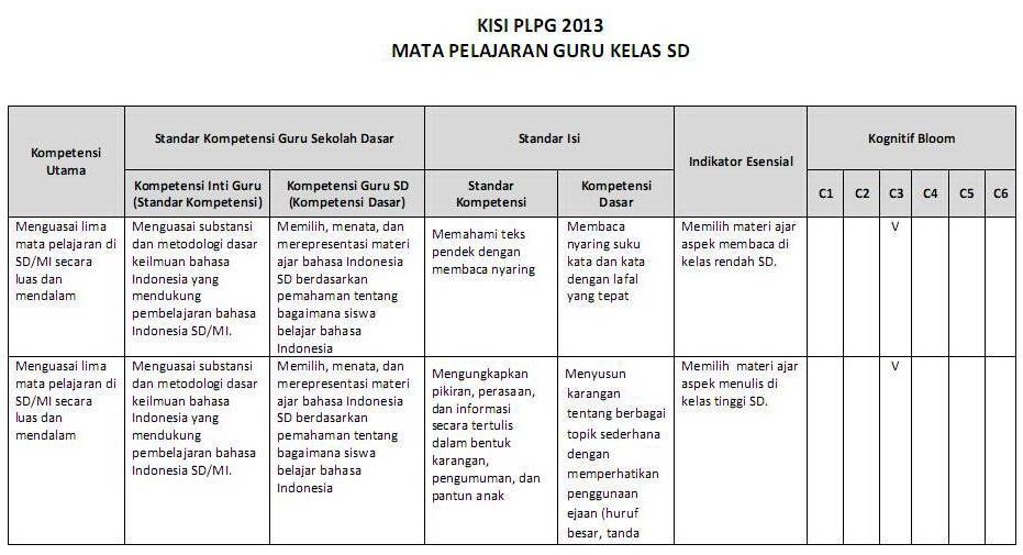kisi kisi materi plpg 2013 dengan membaca dan mempelajari kisi kisi
