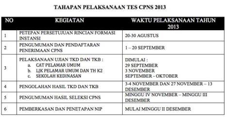 Tahap-Tes-CPNS-2013