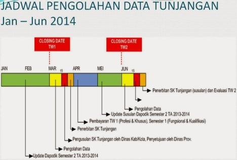 jadwal Olah Data TPP 2014